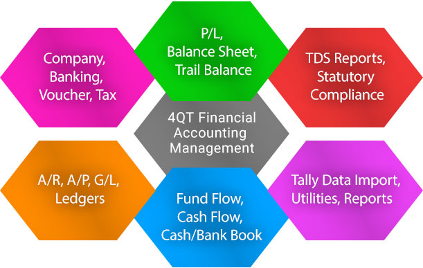accounting and finance how to close ledgers